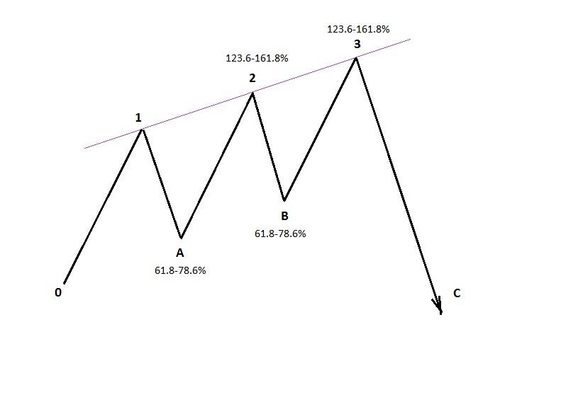 Форекс модель три индейца commentator индикатор форекс