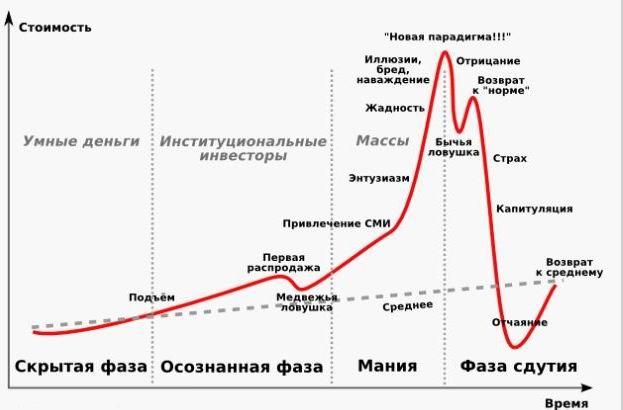 Американский экономист объяснил почему пузырь биткоина лопнет